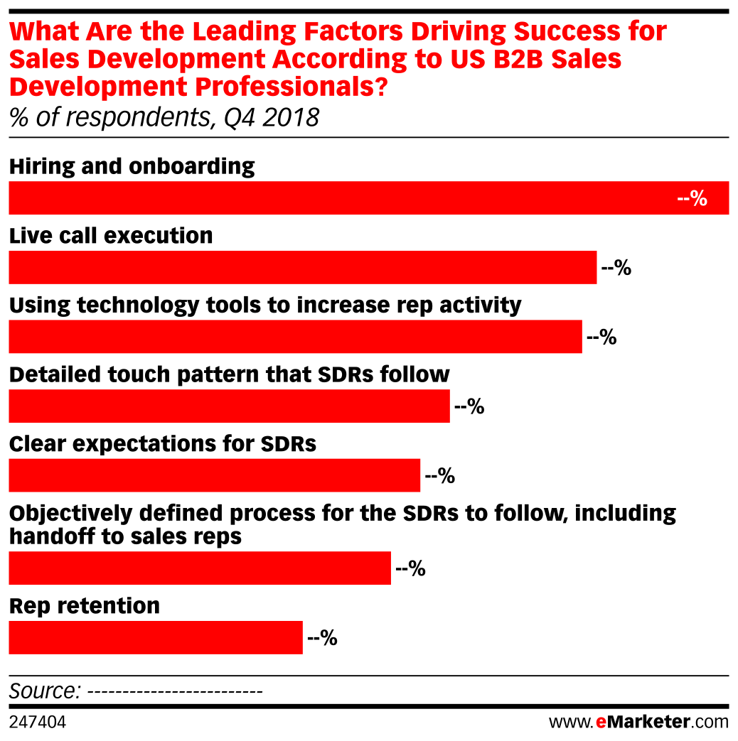What Are the Leading Factors Driving Success for Sales Development According to US B2B Sales Development Professionals? (% of respondents, Q4 2018)