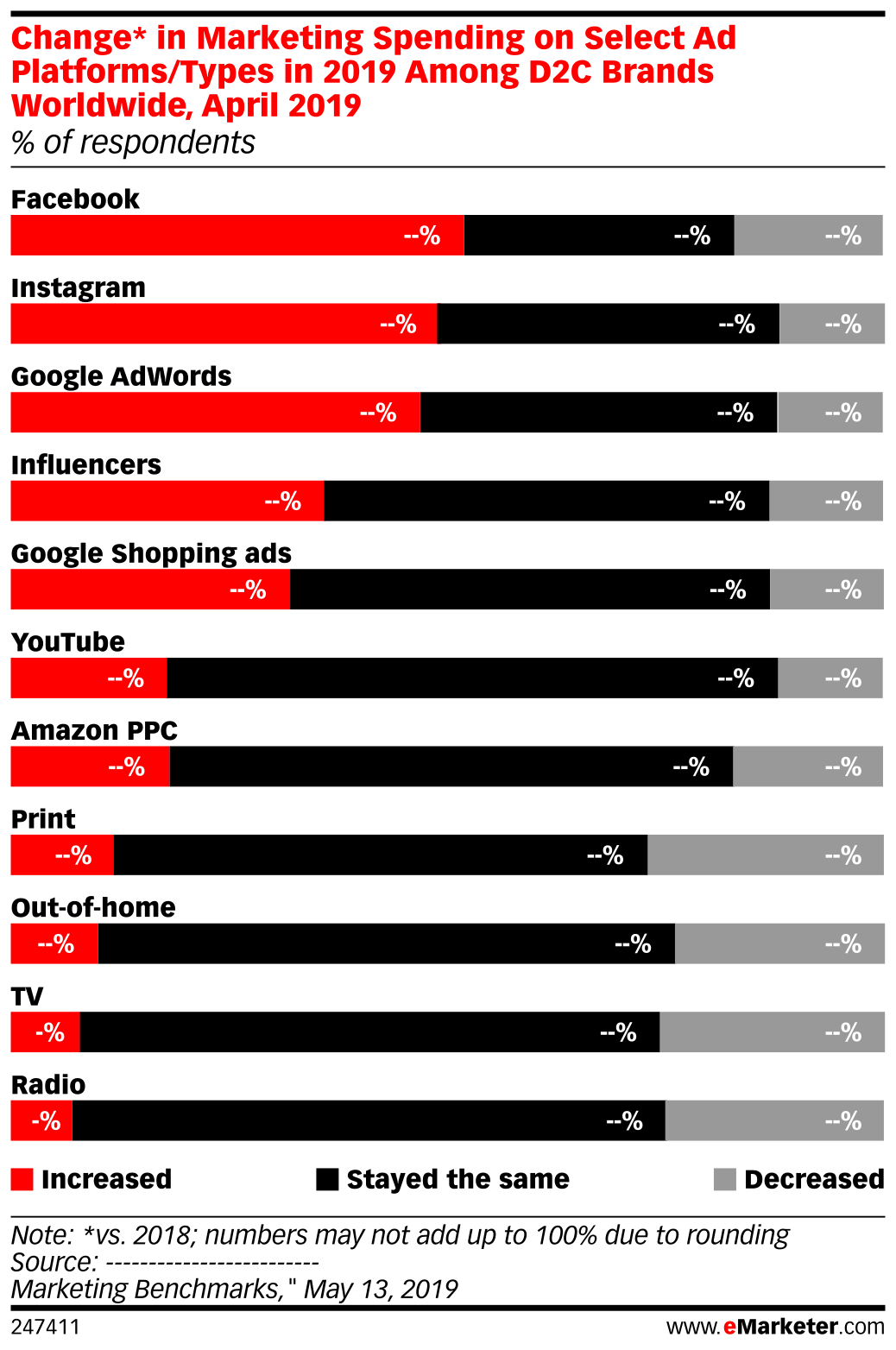 Change* in Marketing Spending on Select Ad Platforms/Types in 2019 Among D2C Brands Worldwide, April 2019 (% of respondents)