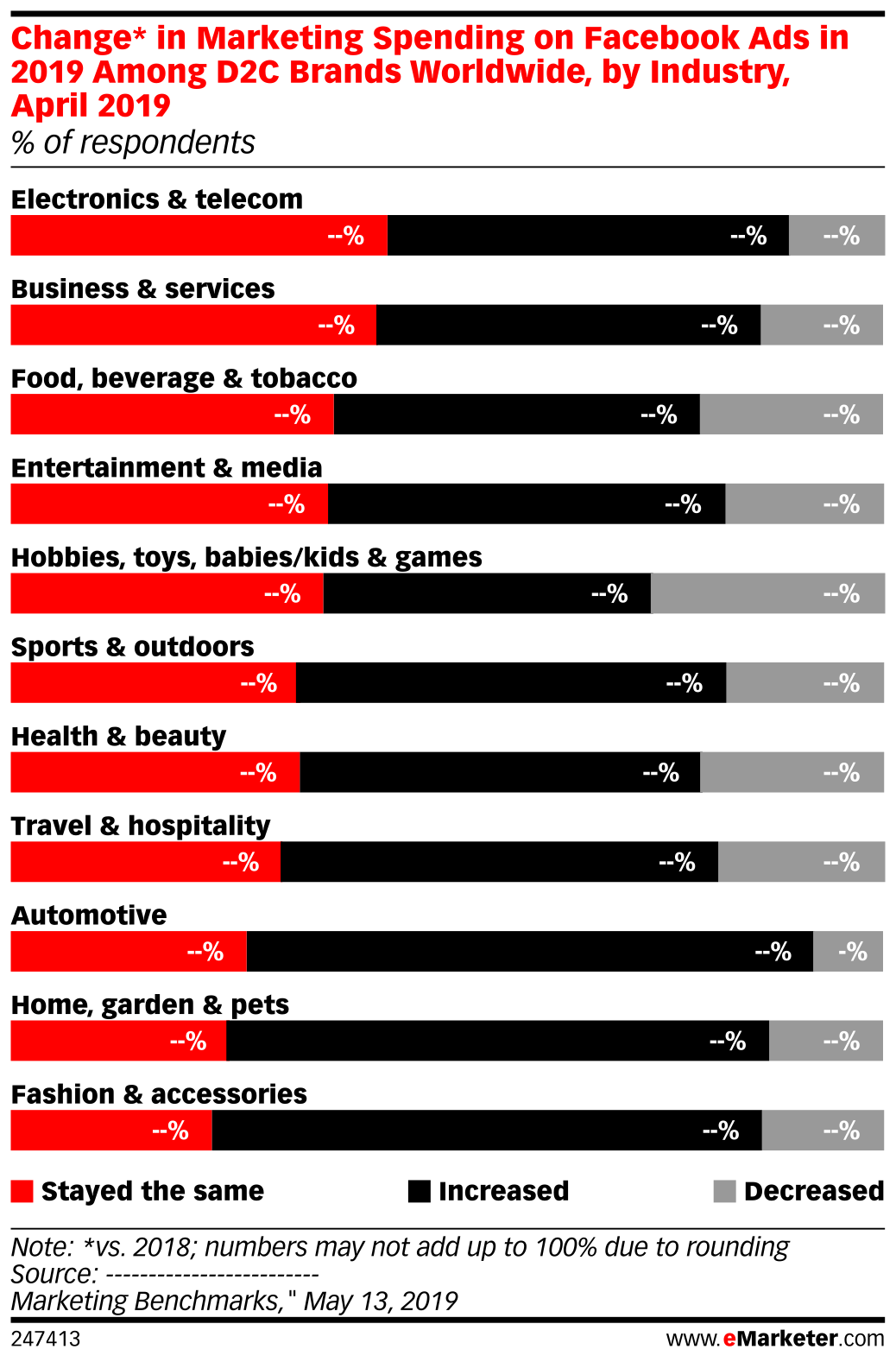 Change* in Marketing Spending on Facebook Ads in 2019 Among D2C Brands Worldwide, by Industry, April 2019 (% of respondents)