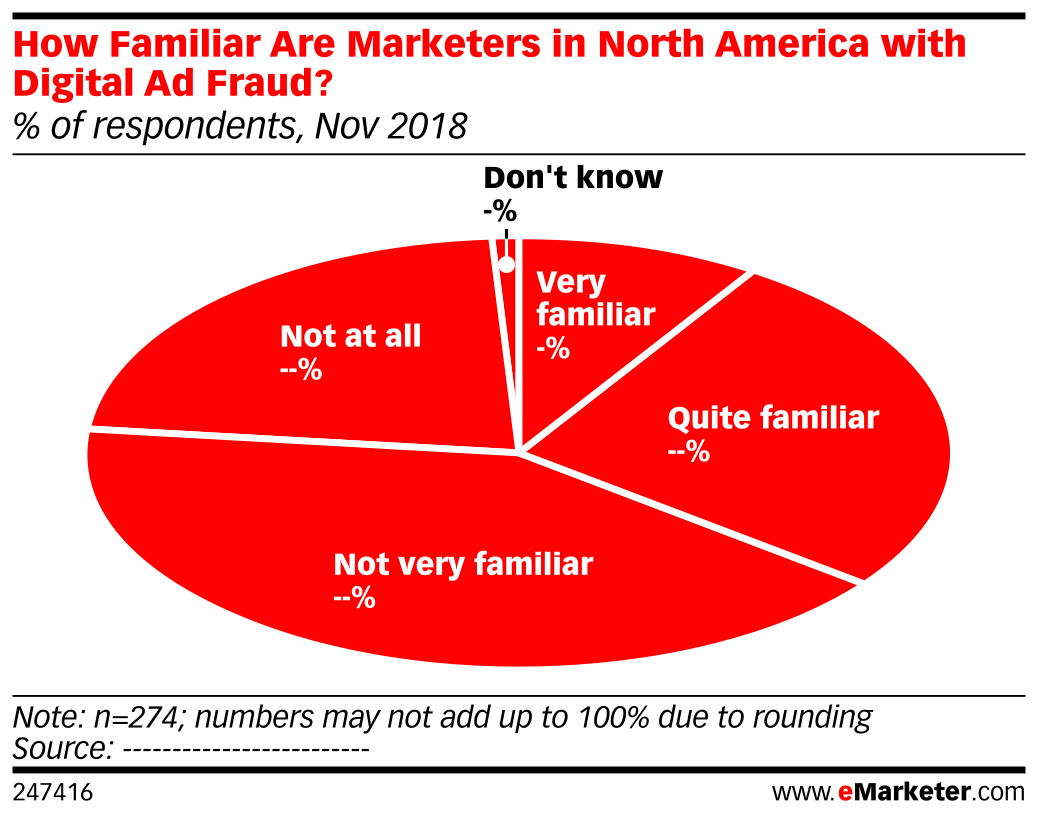 How Familiar Are Marketers in North America with Digital Ad Fraud? (% of respondents, Nov 2018)