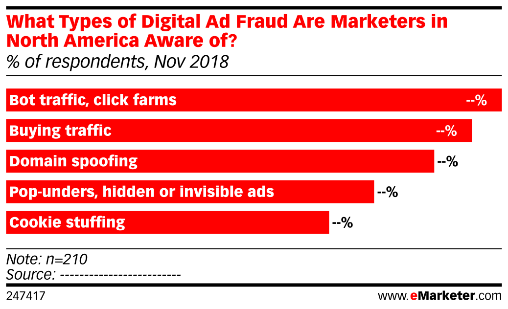 What Types of Digital Ad Fraud Are Marketers in North America Aware of? (% of respondents, Nov 2018)