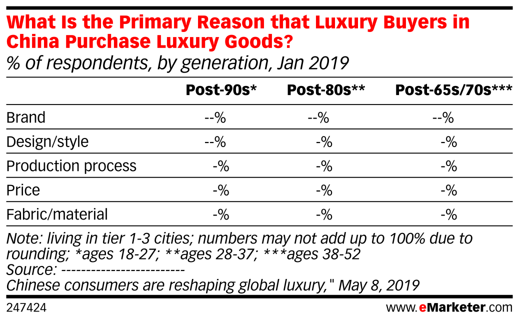 What Is the Primary Reason that Luxury Buyers in China Purchase Luxury Goods? (% of respondents, by generation, Jan 2019)