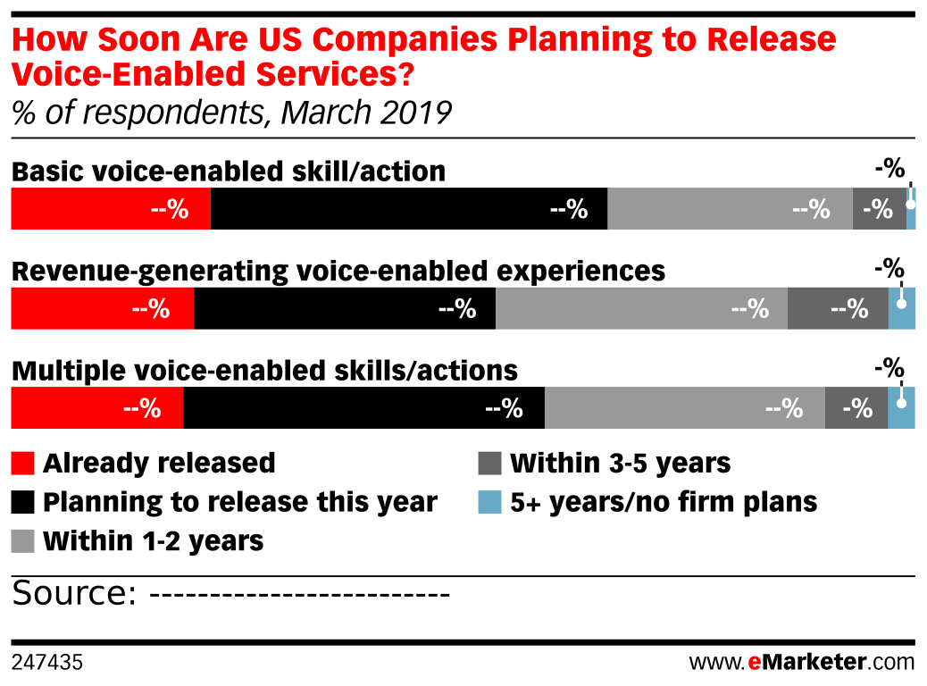 How Soon Are US Companies Planning to Release Voice-Enabled Services? (% of respondents, March 2019)