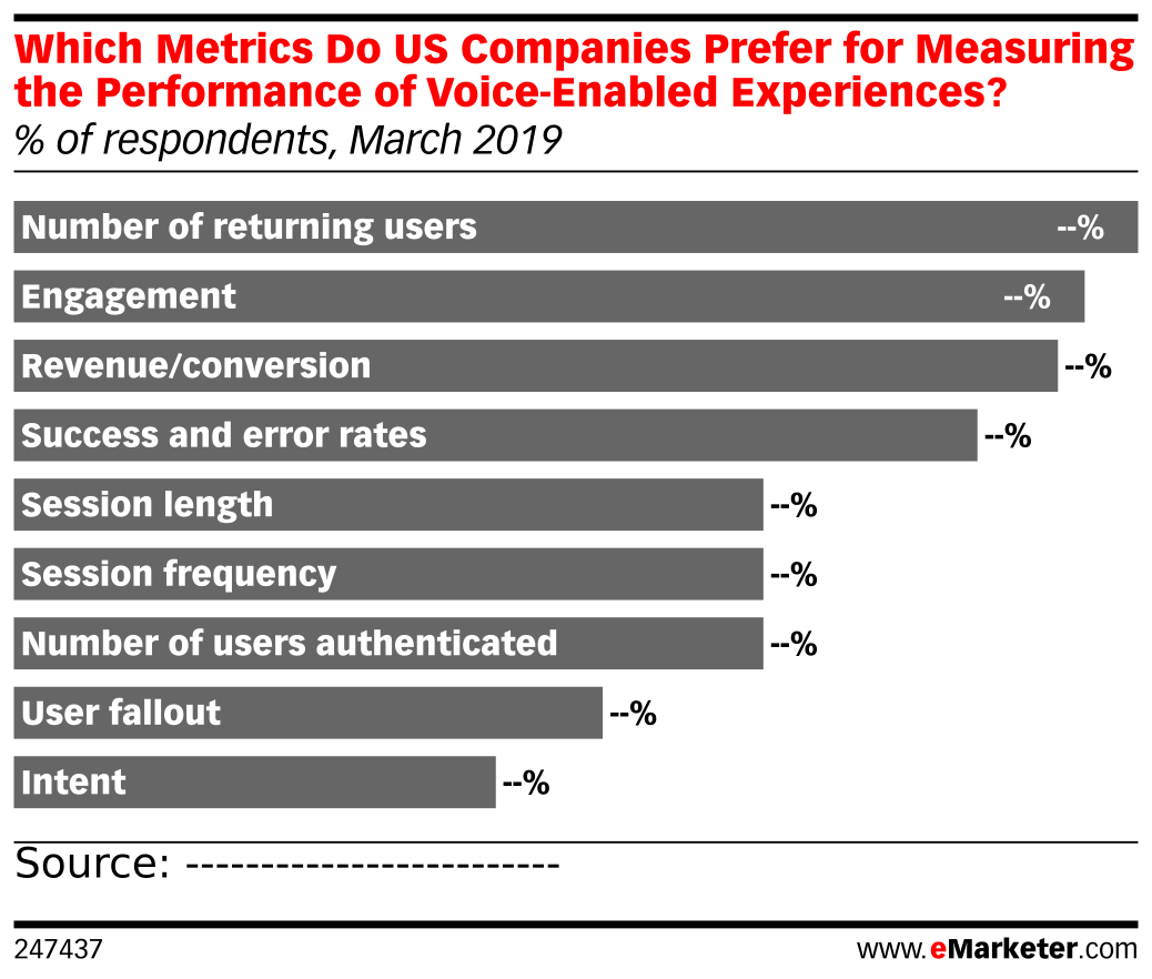 Which Metrics Do US Companies Prefer for Measuring the Performance of Voice-Enabled Experiences? (% of respondents, March 2019)