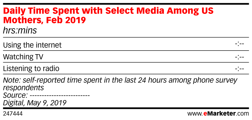 Daily Time Spent with Select Media Among US Mothers, Feb 2019 (hrs:mins)