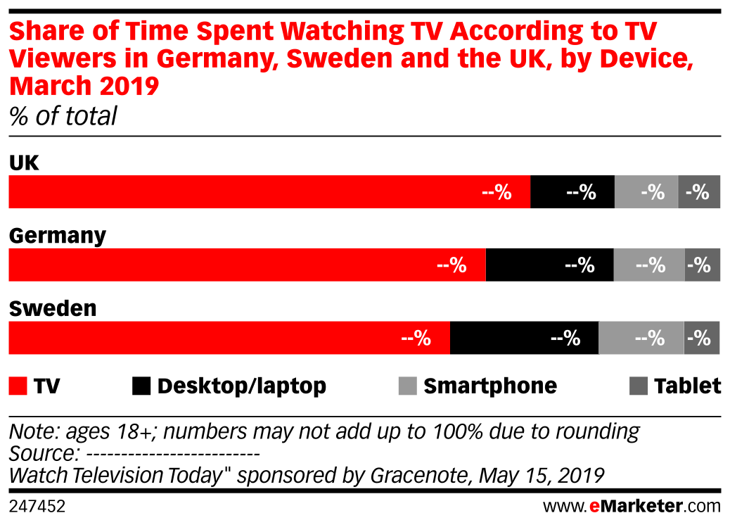 Share of Time Spent Watching TV According to TV Viewers in Germany, Sweden and the UK, by Device, March 2019 (% of total)