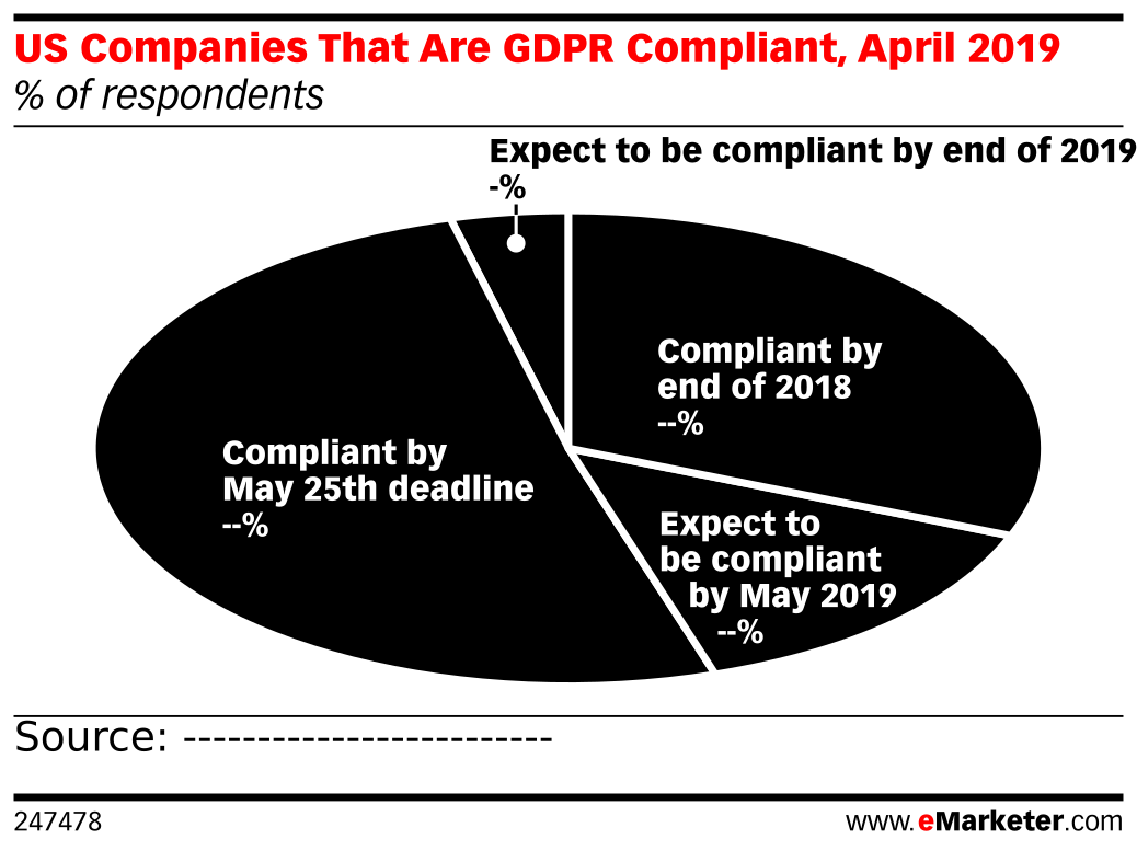 US Companies That Are GDPR Compliant, April 2019 (% of respondents)
