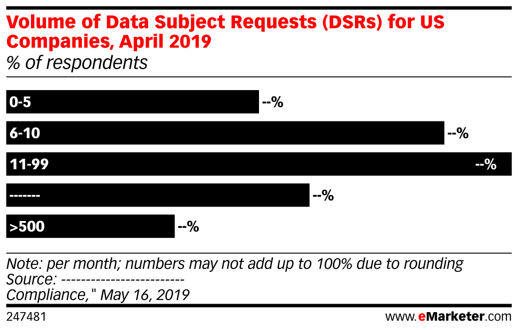 Volume of Data Subject Requests (DSRs) for US Companies, April 2019 (% of respondents)