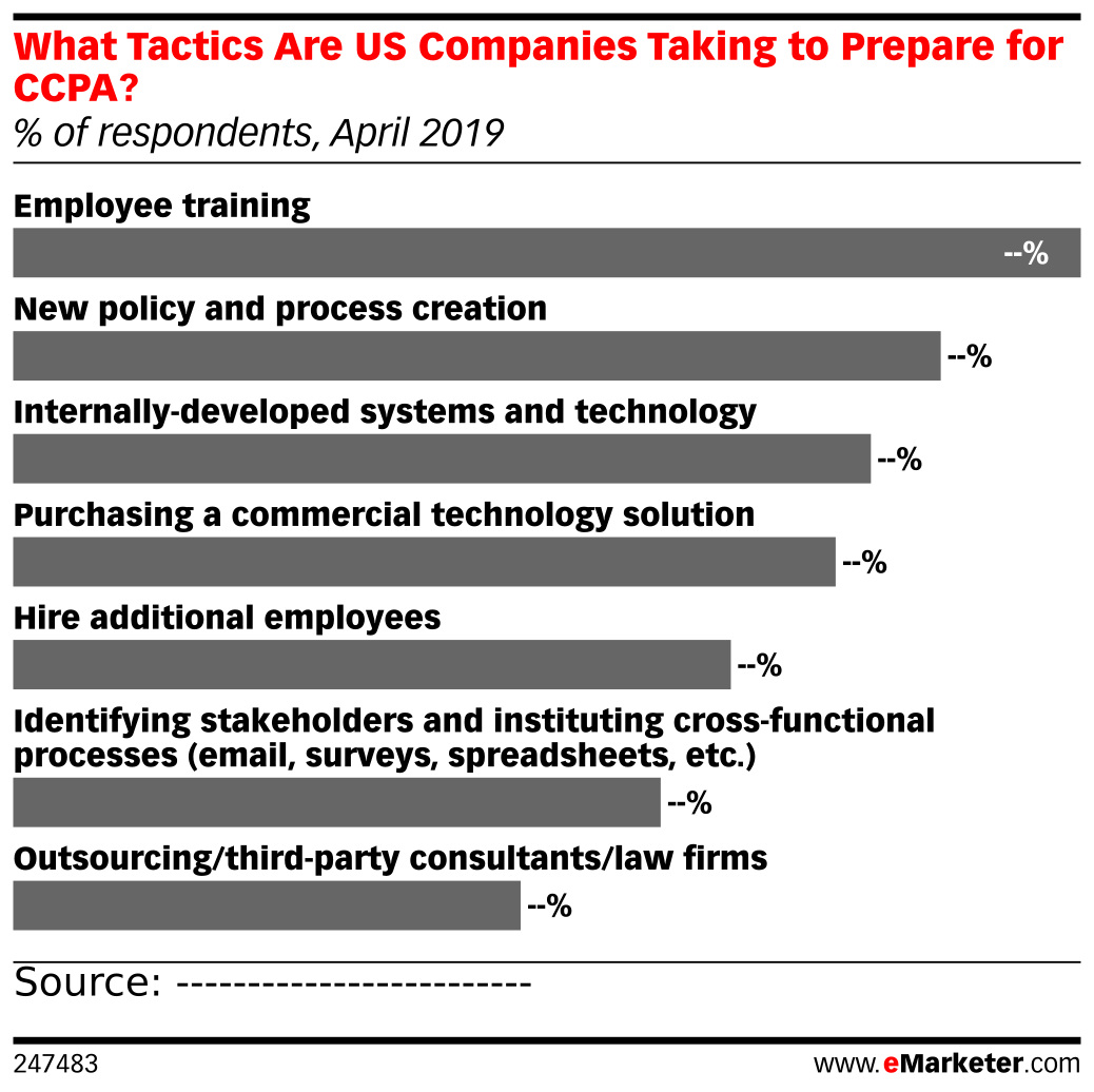 What Tactics Are US Companies Taking to Prepare for CCPA? (% of respondents, April 2019)