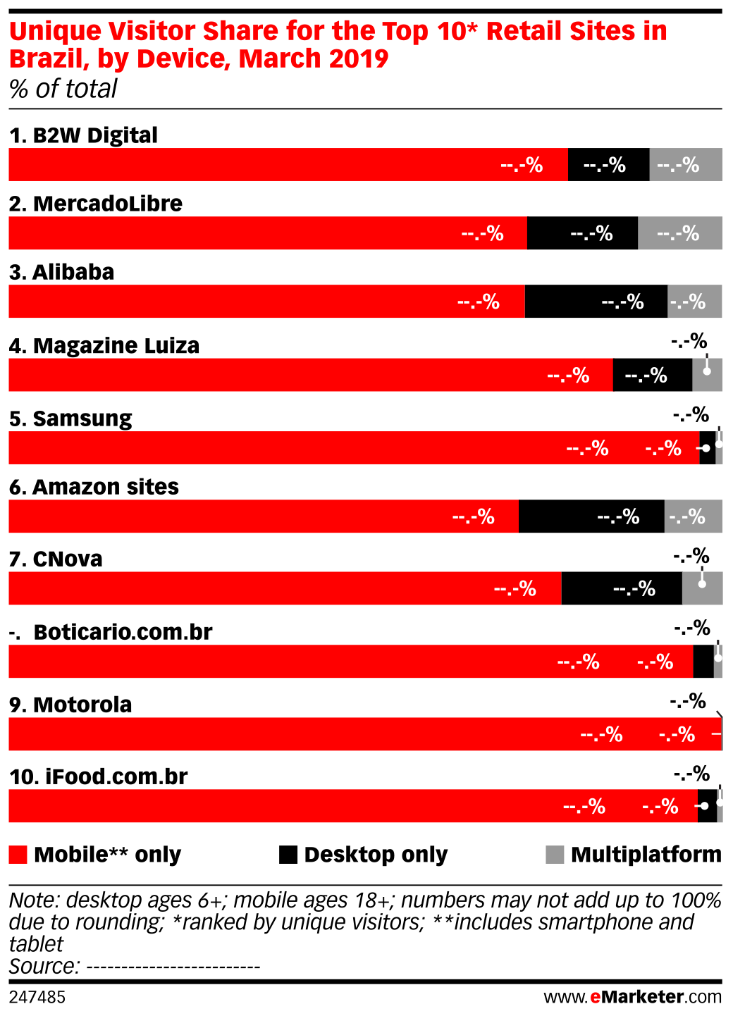 Unique Visitor Share for the Top 10* Retail Sites in Brazil, by Device, March 2019 (% of total)