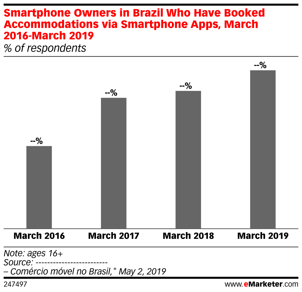 Smartphone Owners in Brazil Who Have Booked Accommodations via Smartphone Apps, March 2016-March 2019 (% of respondents)