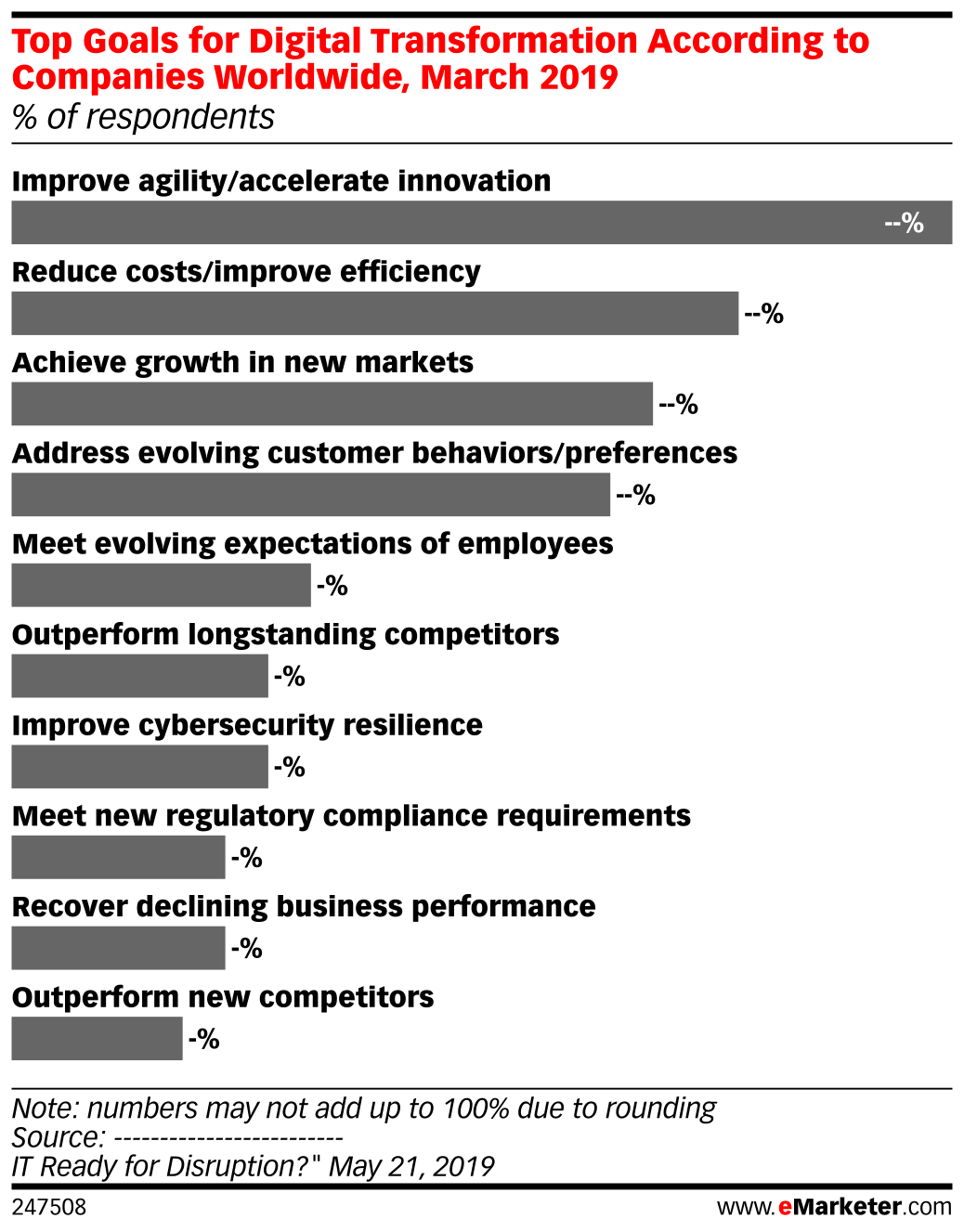 Top Goals for Digital Transformation According to Companies Worldwide, March 2019 (% of respondents)