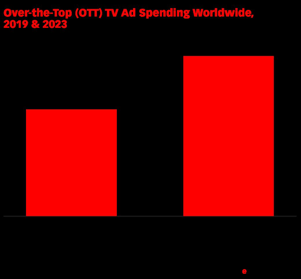 Over-the-Top (OTT) TV Ad Spending Worldwide, 2019 & 2023 (billions)