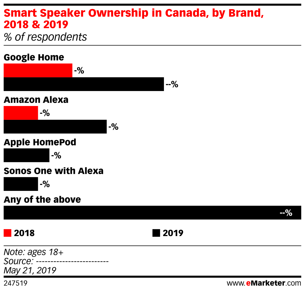 Smart Speaker Ownership in Canada, by Brand, 2018 & 2019 (% of respondents)