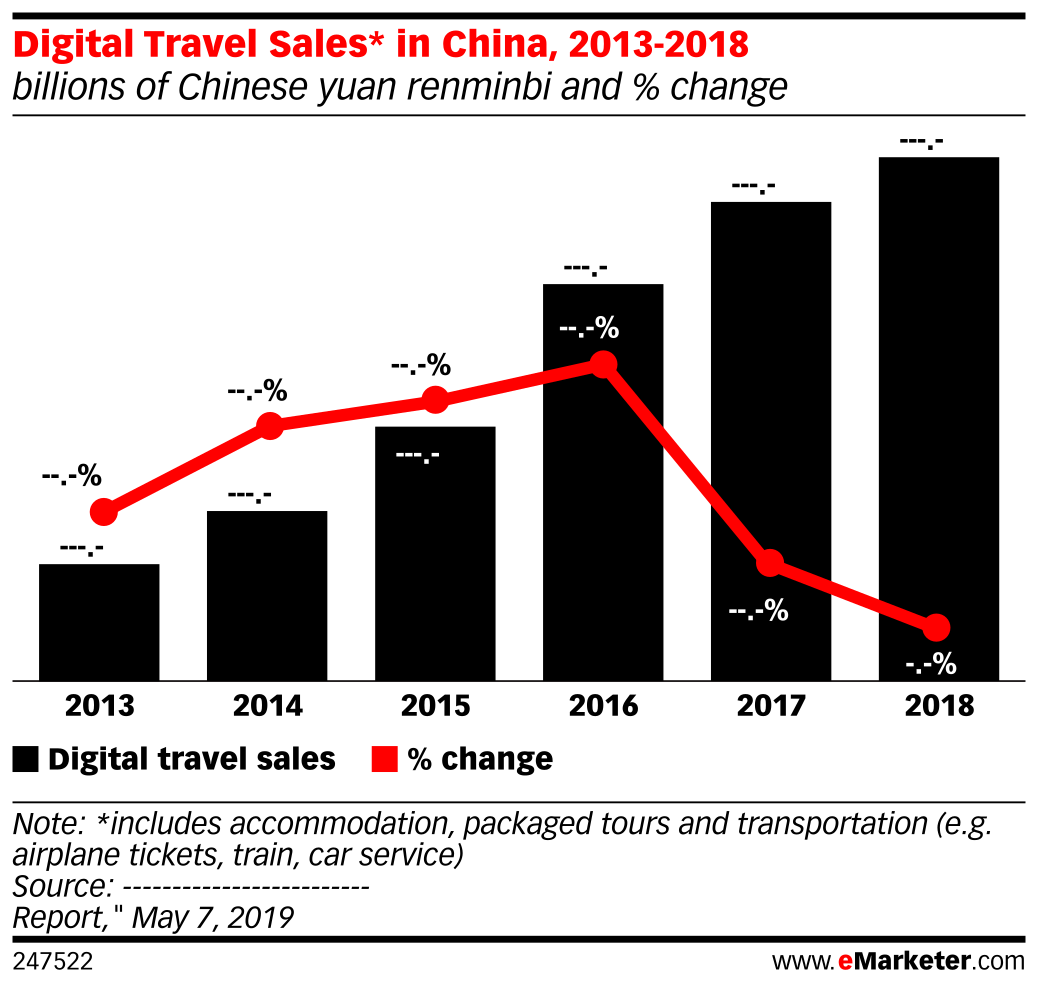 Digital Travel Sales* in China, 2013-2018 (billions of Chinese yuan renminbi and % change)