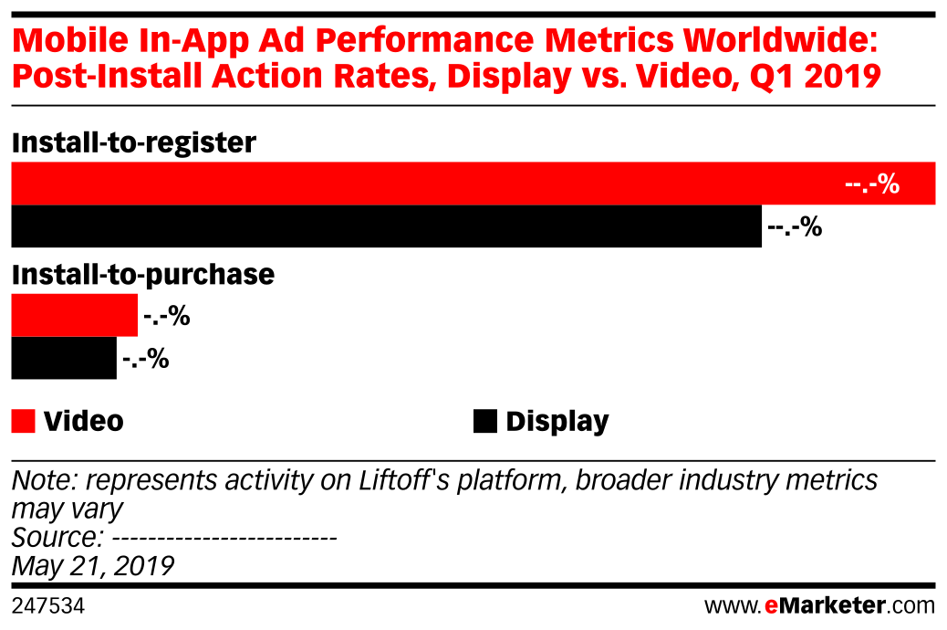 Mobile In-App Ad Performance Metrics Worldwide: Post-Install Action Rates, Display vs. Video, Q1 2019