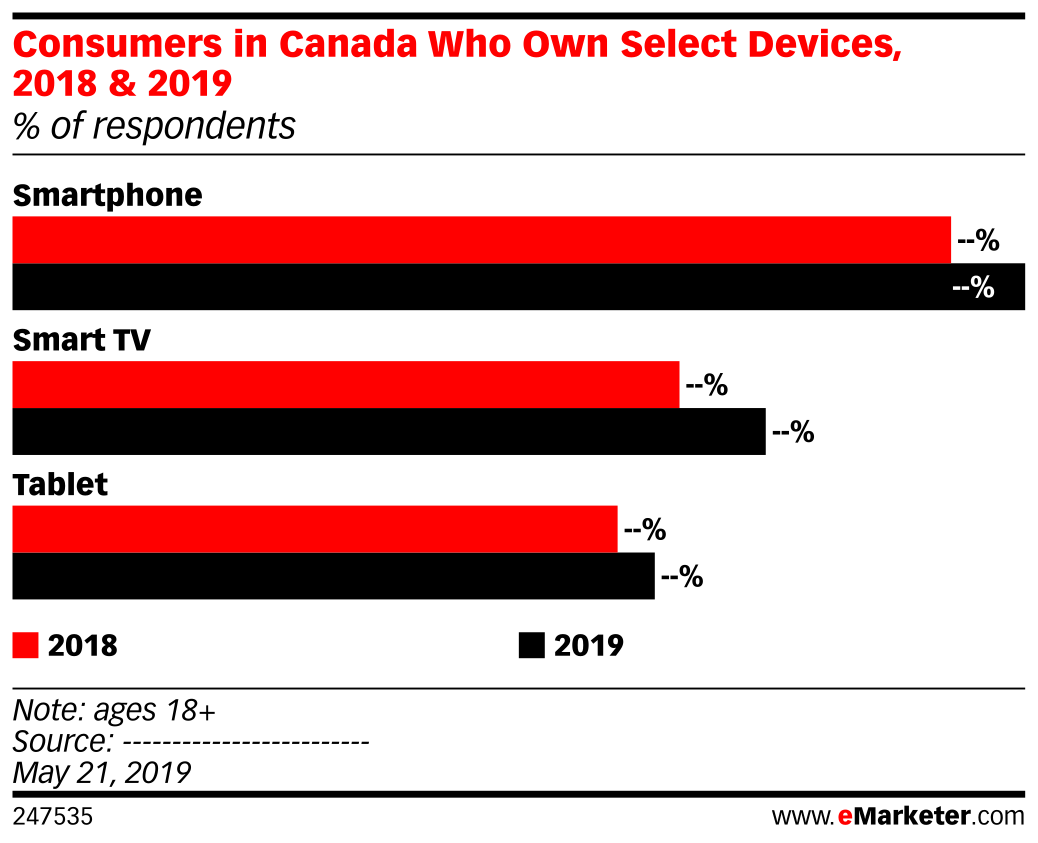 Consumers in Canada Who Own Select Devices, 2018 & 2019 (% of respondents)