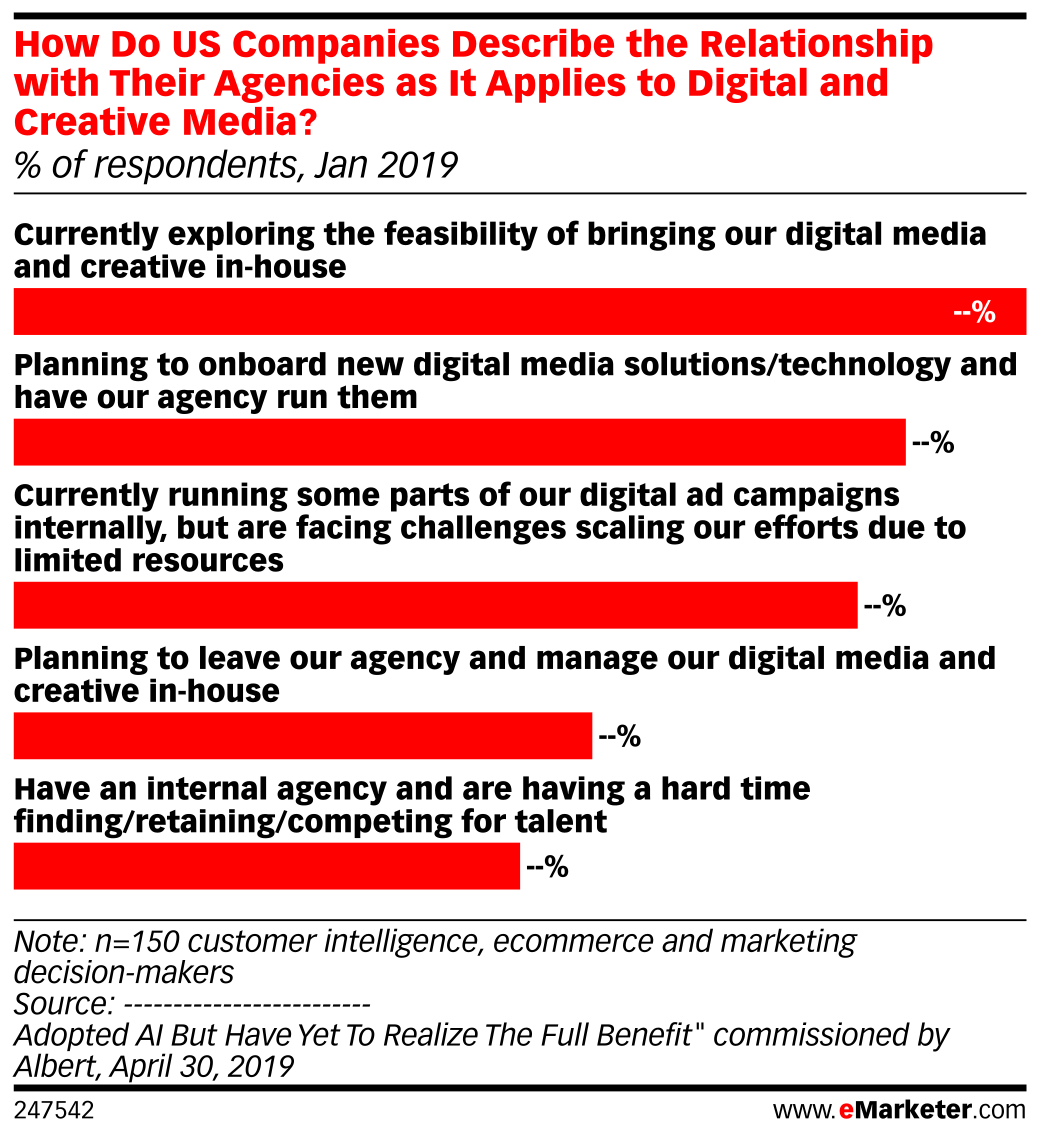 How Do US Companies Describe the Relationship with Their Agencies as It Applies to Digital and Creative Media? (% of respondents, Jan 2019)