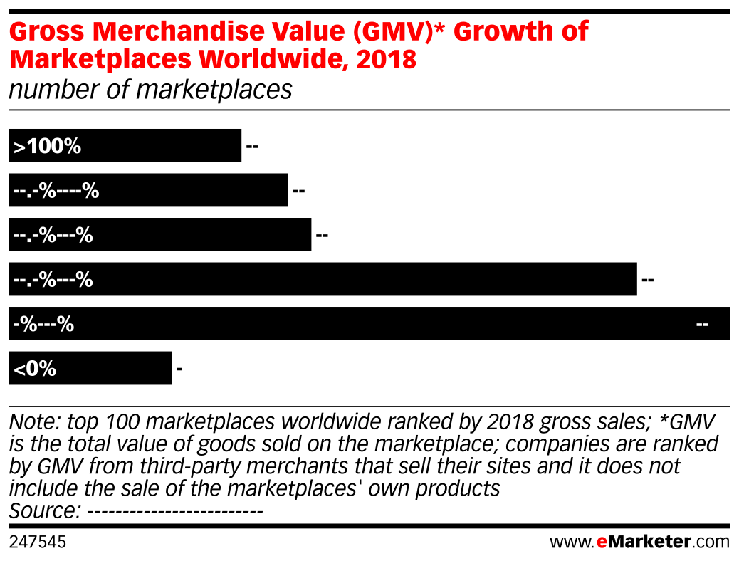 Gross Merchandise Value (GMV)* Growth of Marketplaces Worldwide, 2018 (number of marketplaces)