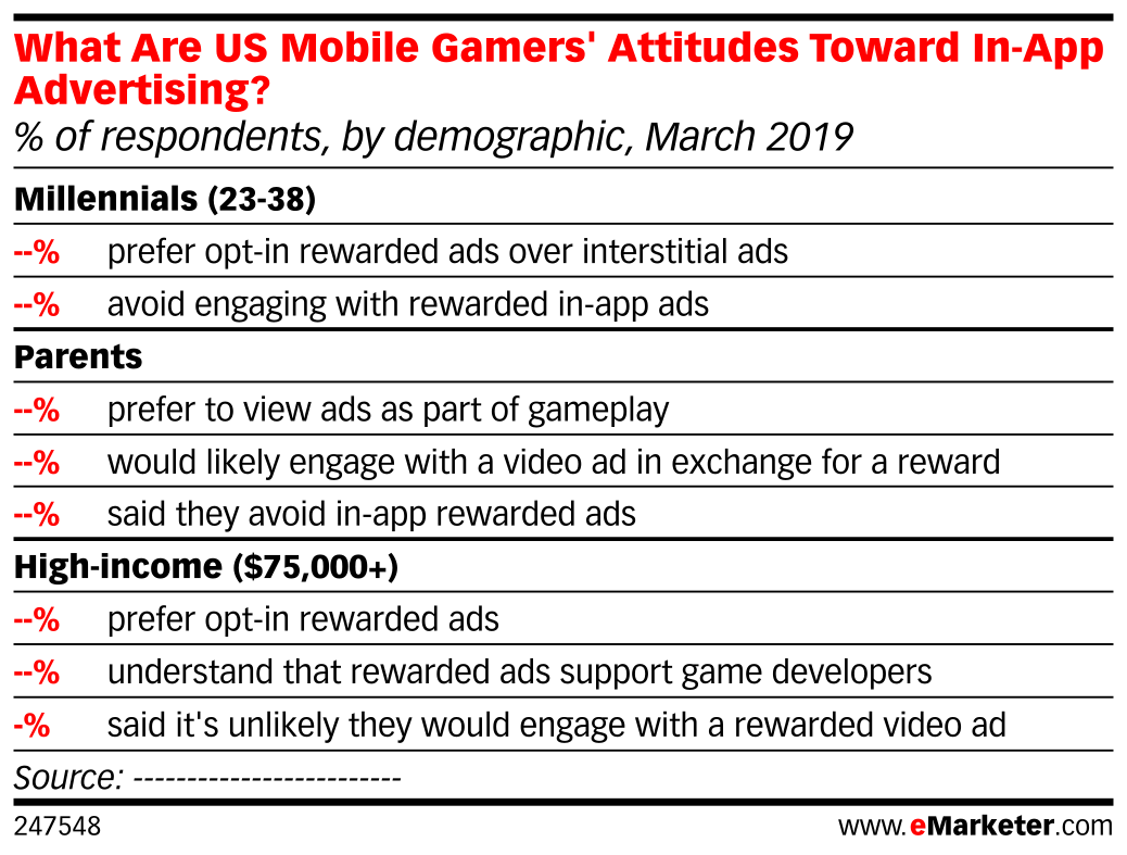 What Are US Mobile Gamers' Attitudes Toward In-App Advertising? (% of respondents, by demographic, March 2019)