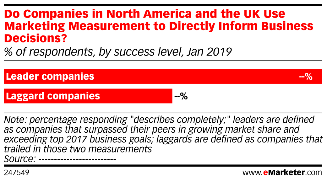 Do Companies in North America and the UK Use Marketing Measurement to Directly Inform Business Decisions? (% of respondents, by success level, Jan 2019)
