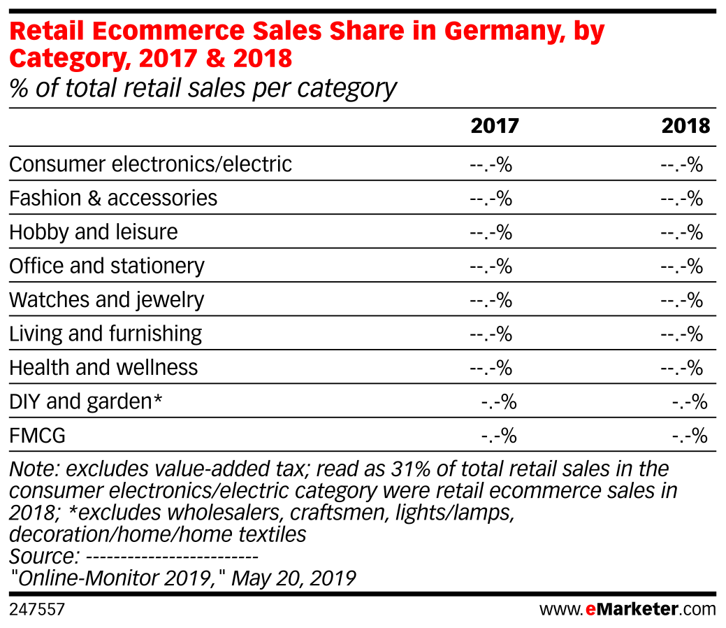 Retail Ecommerce Sales Share in Germany, by Category, 2017 & 2018 (% of total retail sales per category )