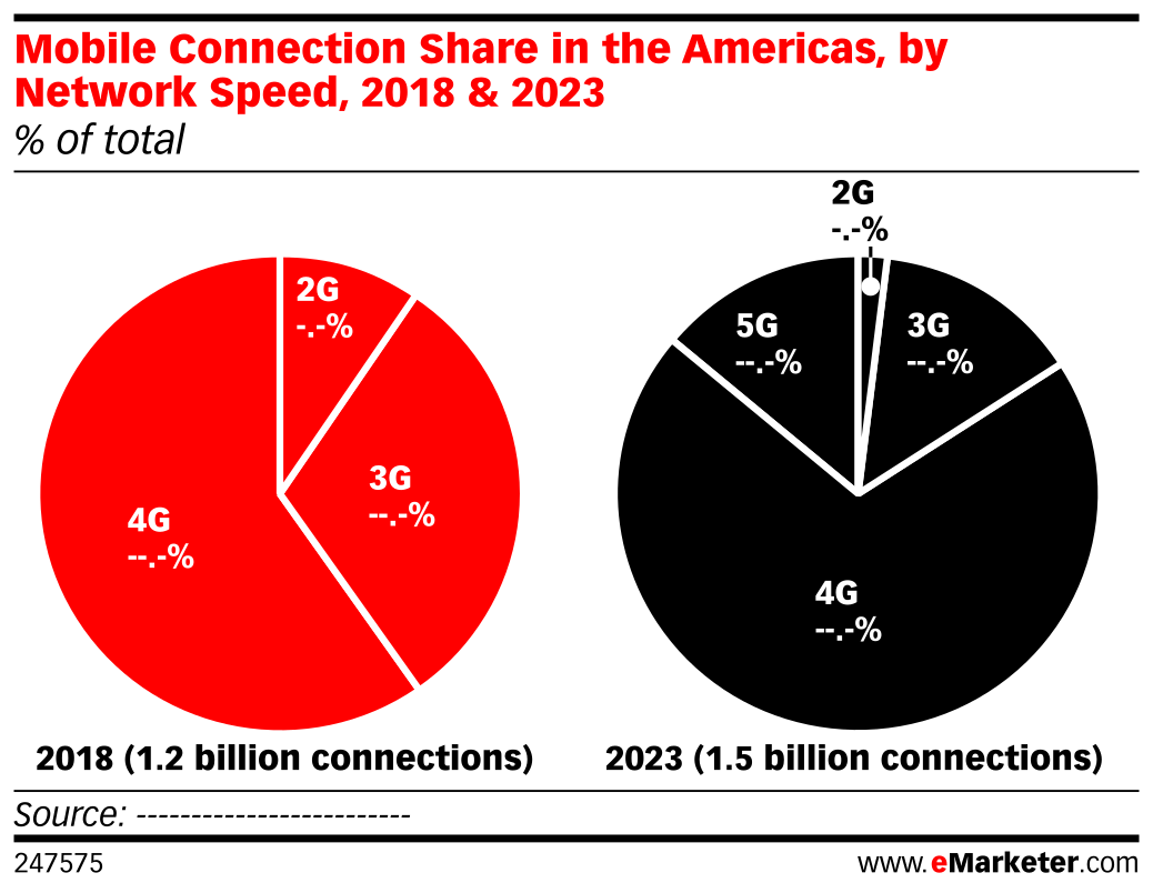 Mobile Connection Share in the Americas, by Network Speed, 2018 & 2023 (% of total)