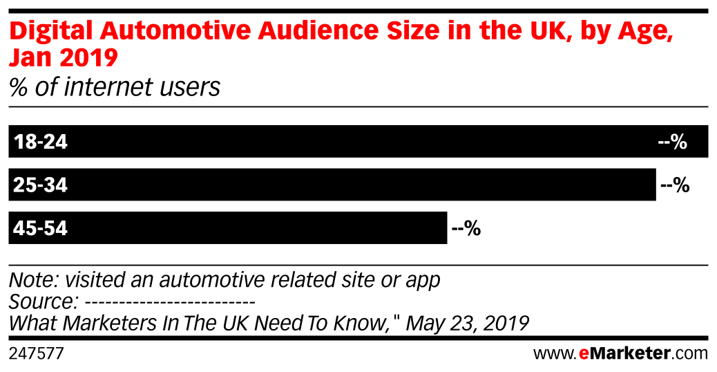 Digital Automotive Audience Size in the UK, by Age, Jan 2019 (% of internet users)