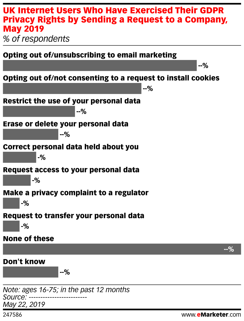 UK Internet Users Who Have Exercised Their GDPR Privacy Rights by Sending a Request to a Company, May 2019 (% of respondents)