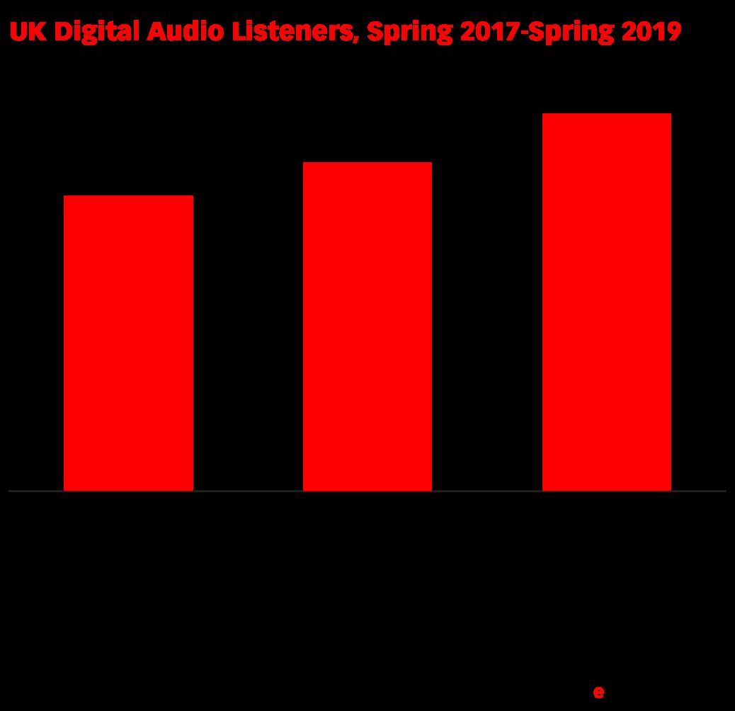 UK Digital Audio Listeners, Spring 2017-Spring 2019 (millions)