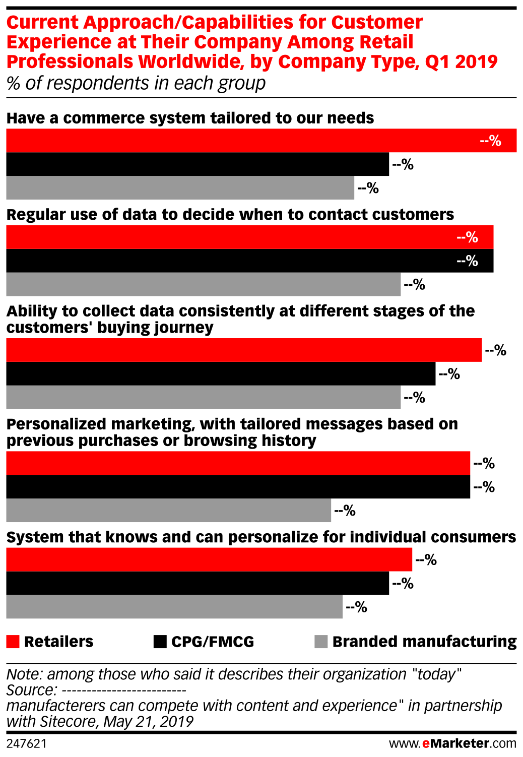 Current Approach/Capabilities for Customer Experience at Their Company Among Retail Professionals Worldwide, by Company Type, Q1 2019 (% of respondents in each group)