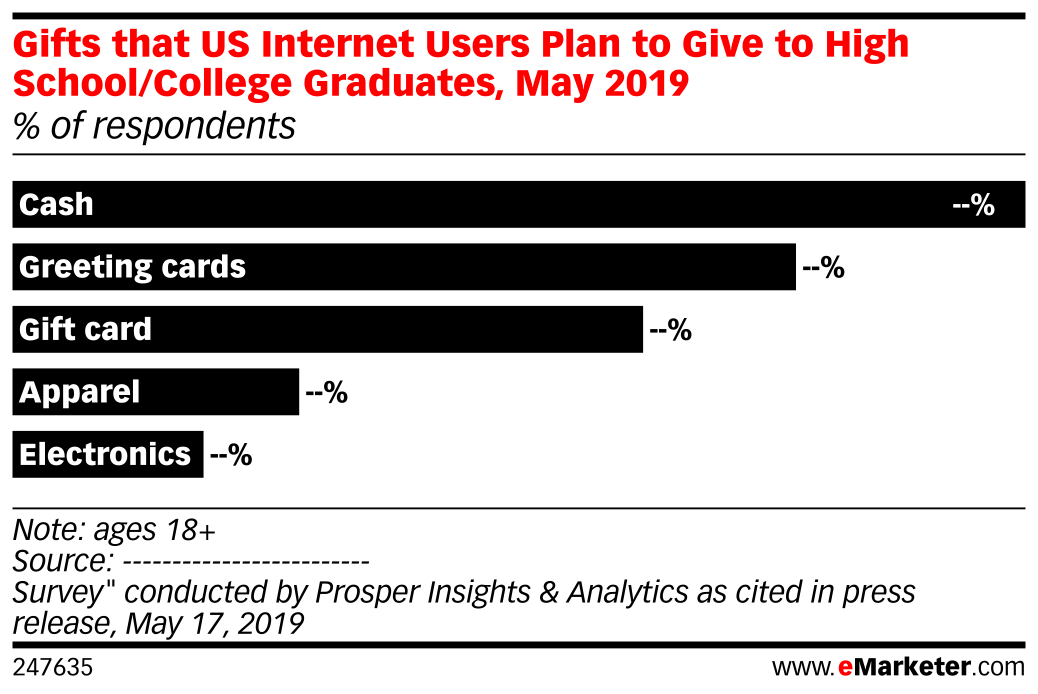 Gifts that US Internet Users Plan to Give to High School/College Graduates, May 2019 (% of respondents)