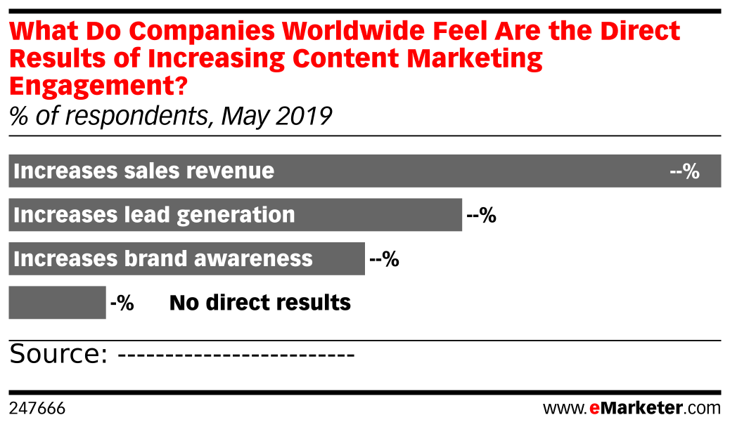 What Do Companies Worldwide Feel Are the Direct Results of Increasing Content Marketing Engagement? (% of respondents, May 2019)