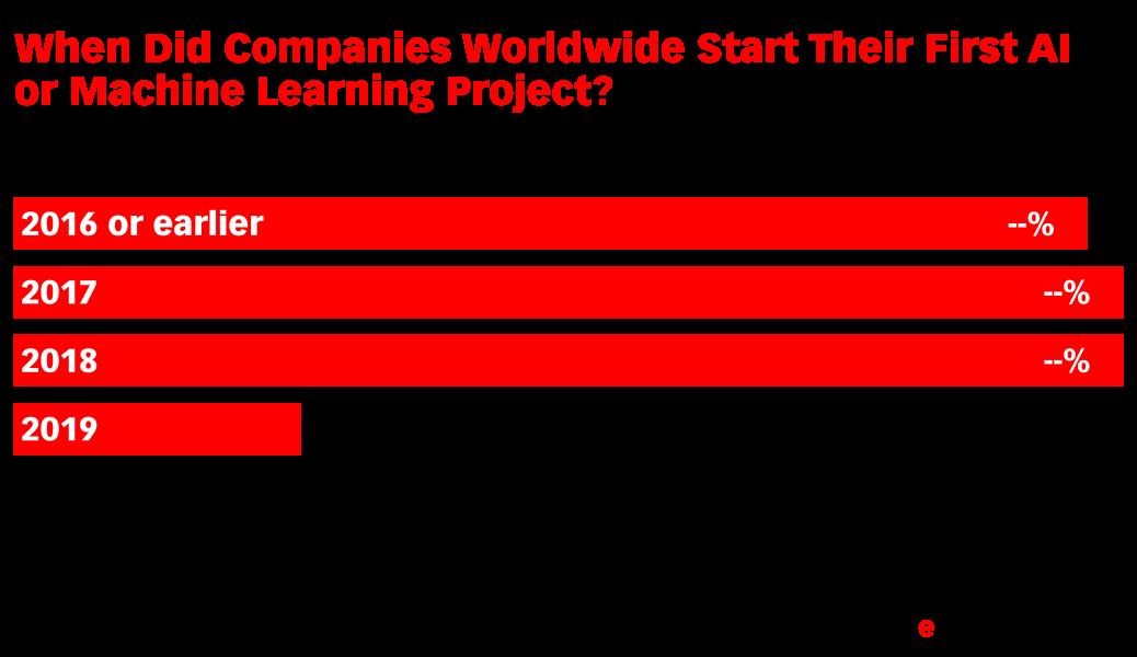 When Did Companies Worldwide Start Their First AI or Machine