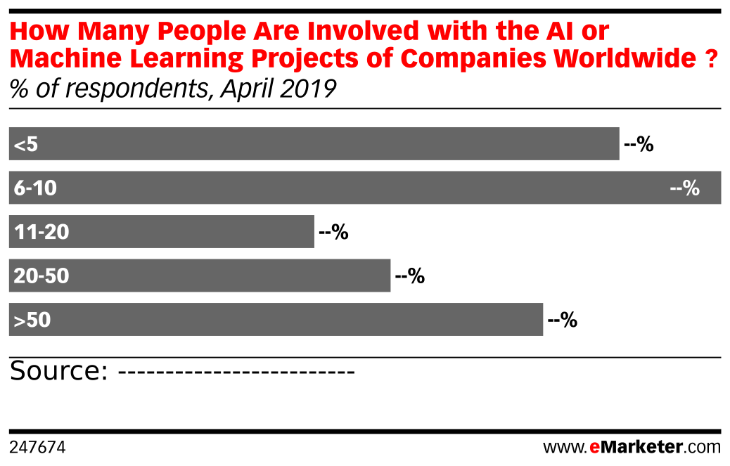 How Many People Are Involved with the AI or Machine Learning
