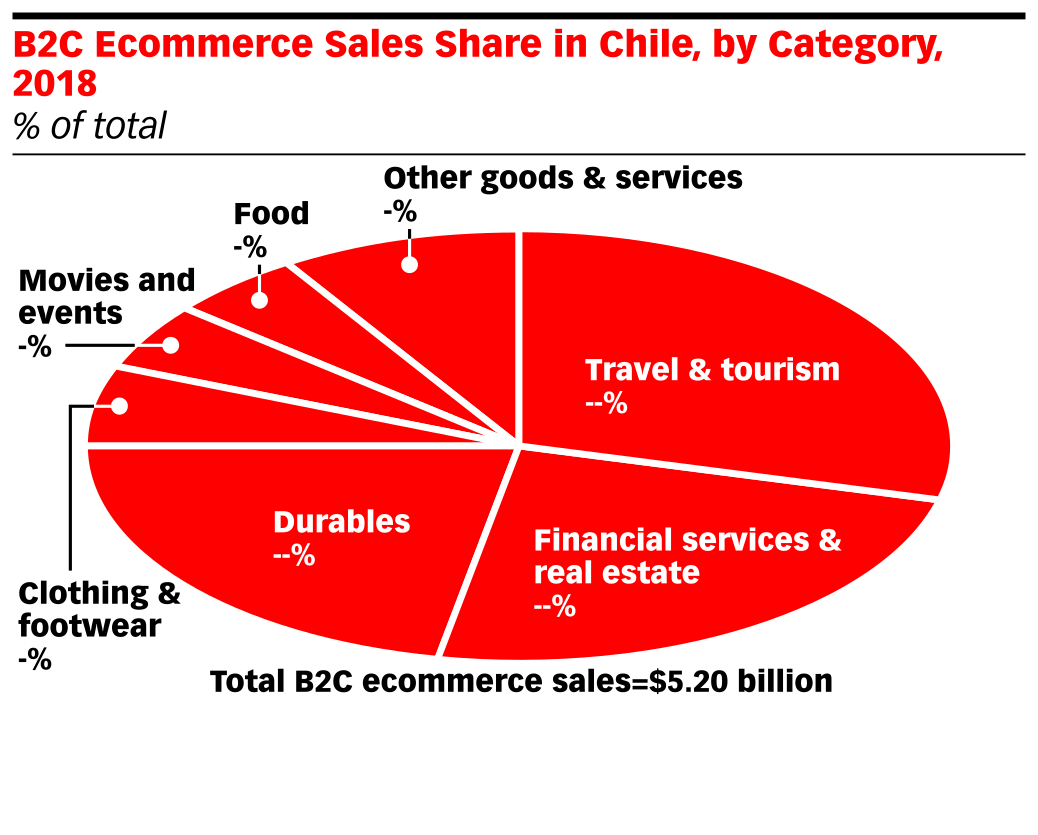 B2C Ecommerce Sales Share in Chile, by Category, 2018 (% of total)