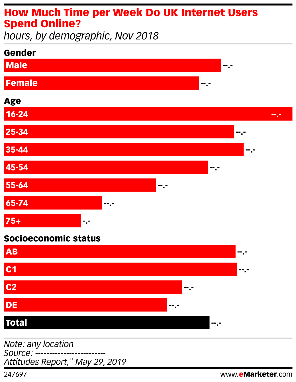 How Much Time per Week Do UK Internet Users Spend Online? (hours, by demographic, Nov 2018)