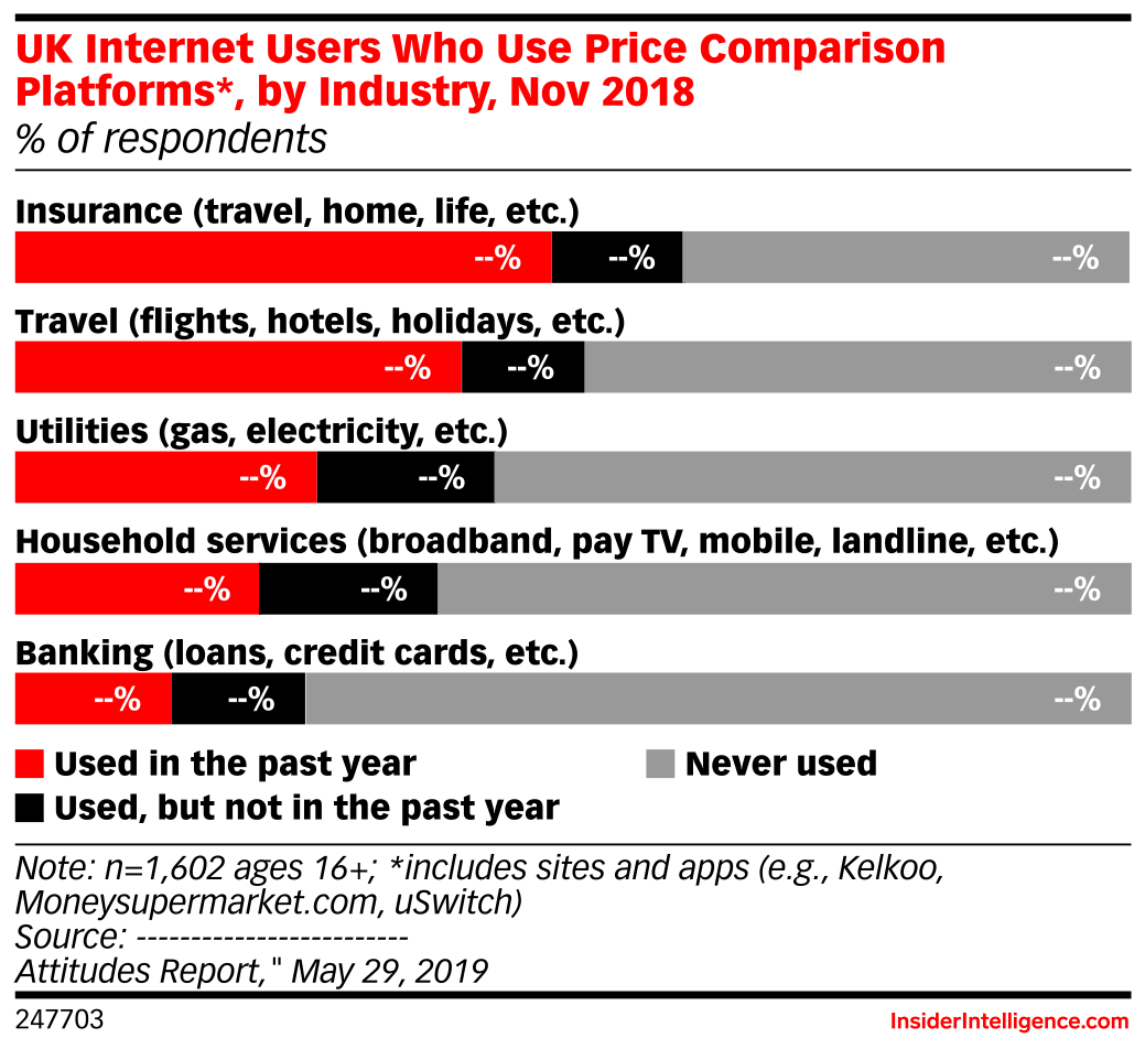 UK Internet Users Who Use Price Comparison Platforms*, by Industry, Nov 2018 (% of respondents)