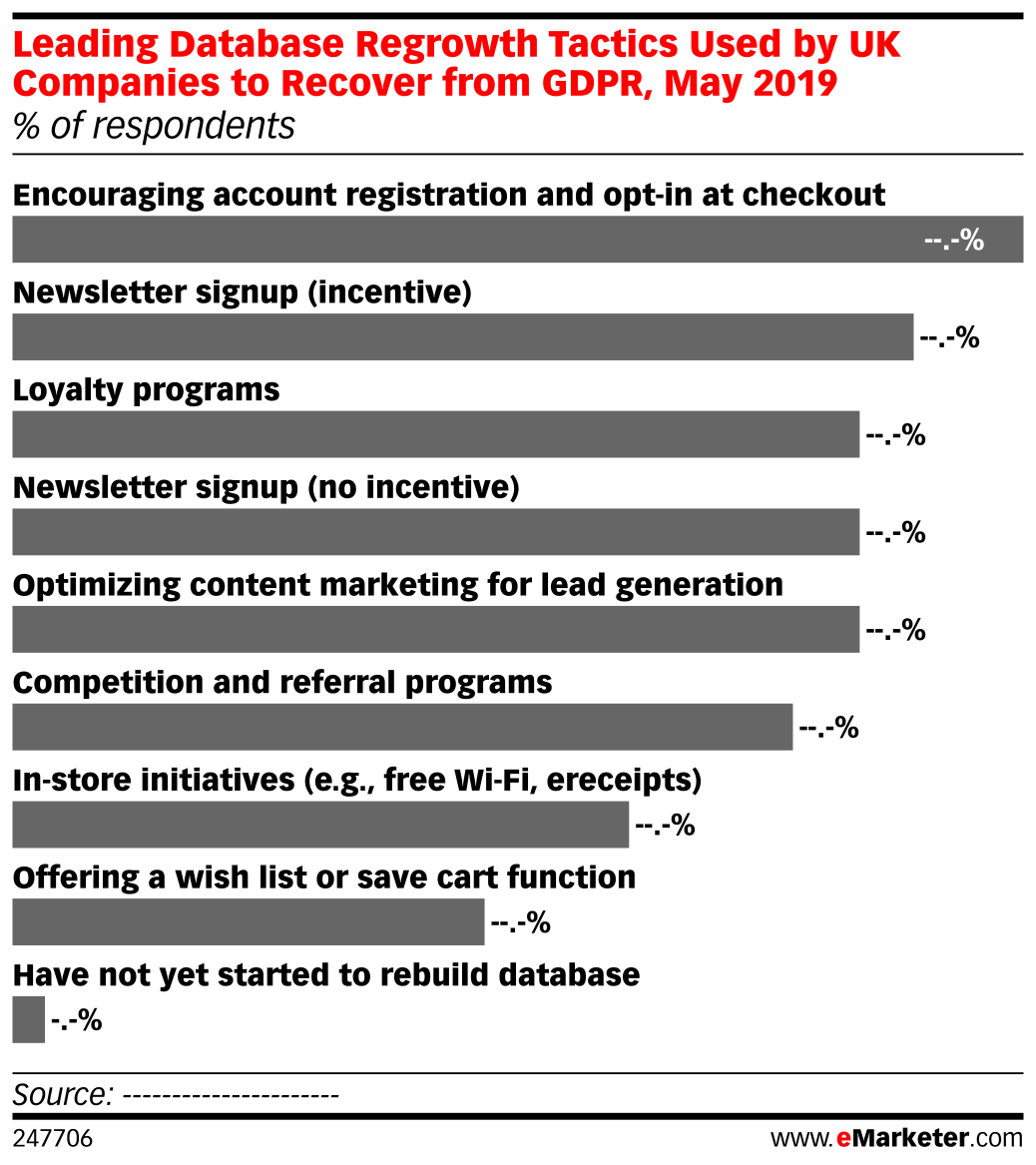 Leading Database Regrowth Tactics Used by UK Companies to Recover from GDPR, May 2019 (% of respondents)