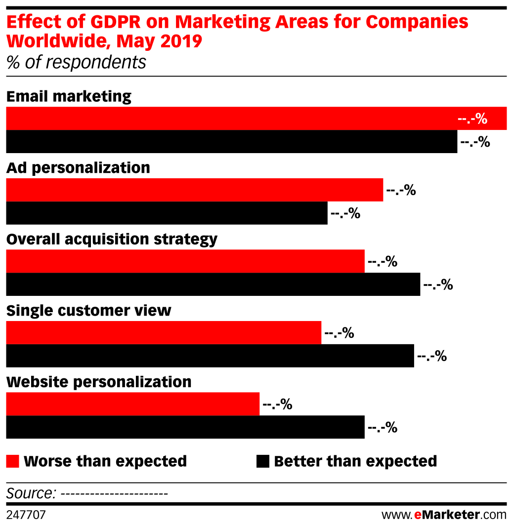 Effect of GDPR on Marketing Areas for Companies Worldwide, May 2019 (% of respondents)