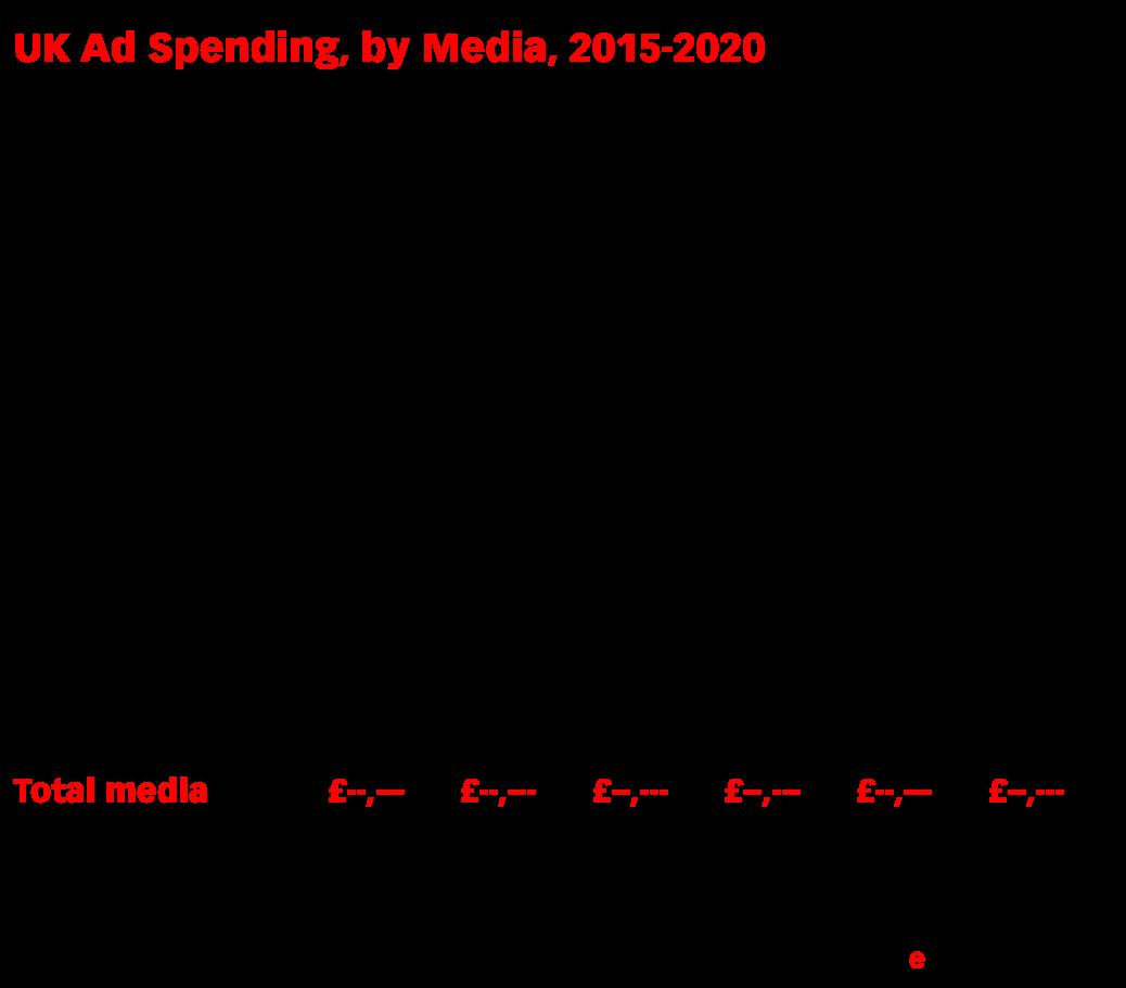 UK Ad Spending, by Media, 2015-2020 (millions of £)