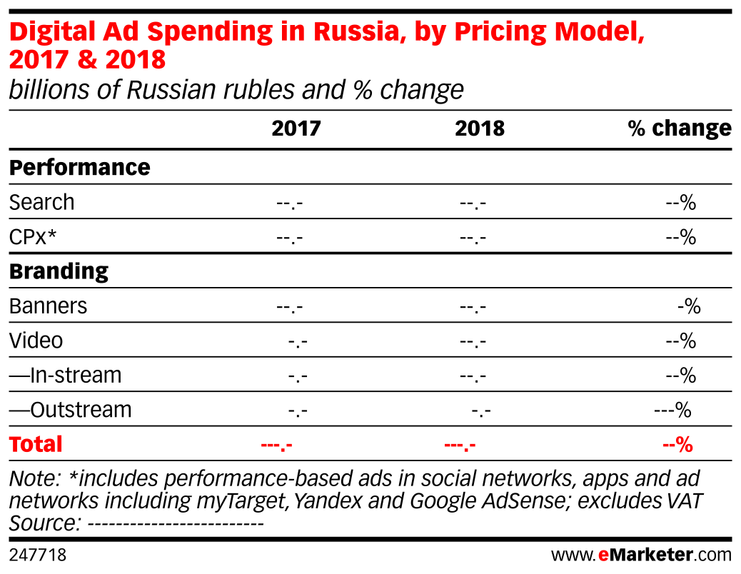 Digital Ad Spending in Russia, by Pricing Model, 2017 & 2018 (billions of Russian rubles and % change)