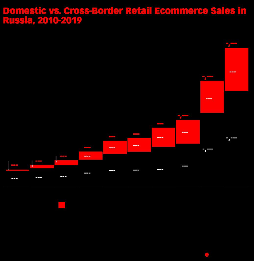 Domestic vs. Cross-Border Retail Ecommerce Sales in Russia, 2010-2019 (billions of Russian rubles)