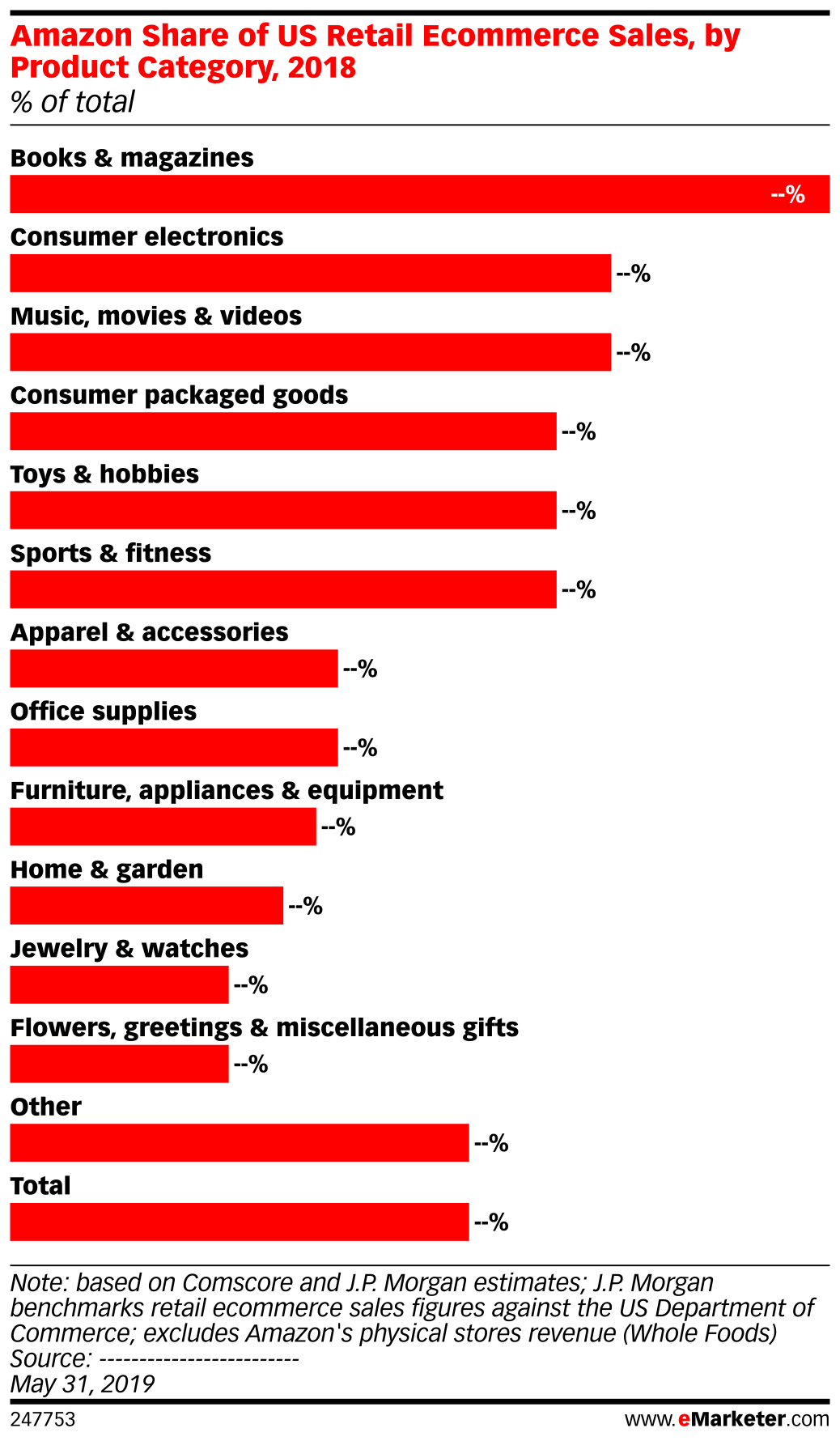 Amazon Share of US Retail Ecommerce Sales, by Product Category, 2018 (% of total)