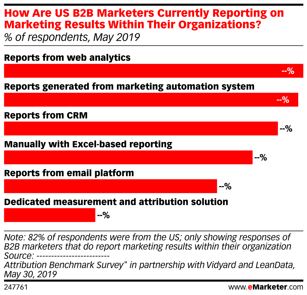 How Are US B2B Marketers Currently Reporting on Marketing Results Within Their Organizations? (% of respondents, May 2019)