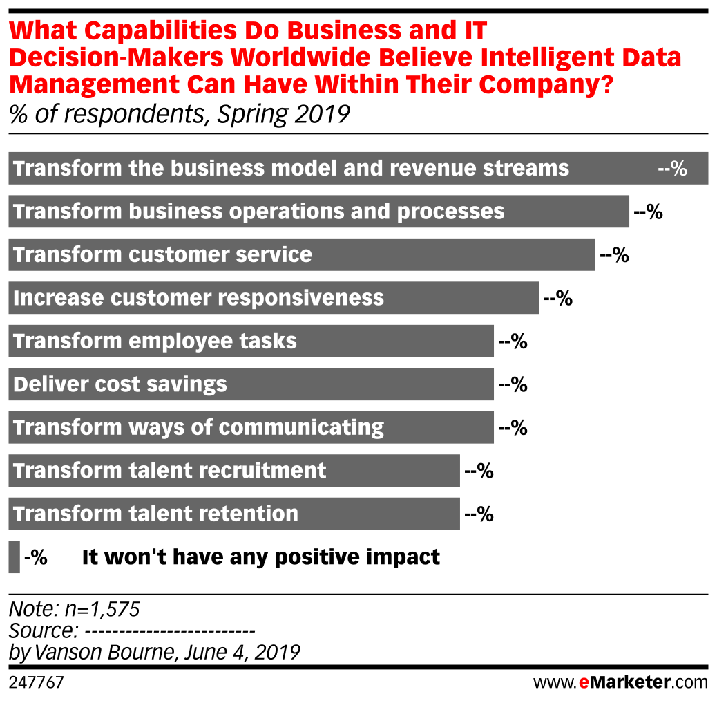 What Capabilities Do Business and IT Decision-Makers Worldwide Believe Intelligent Data Management Can Have Within Their Company? (% of respondents, Spring 2019)