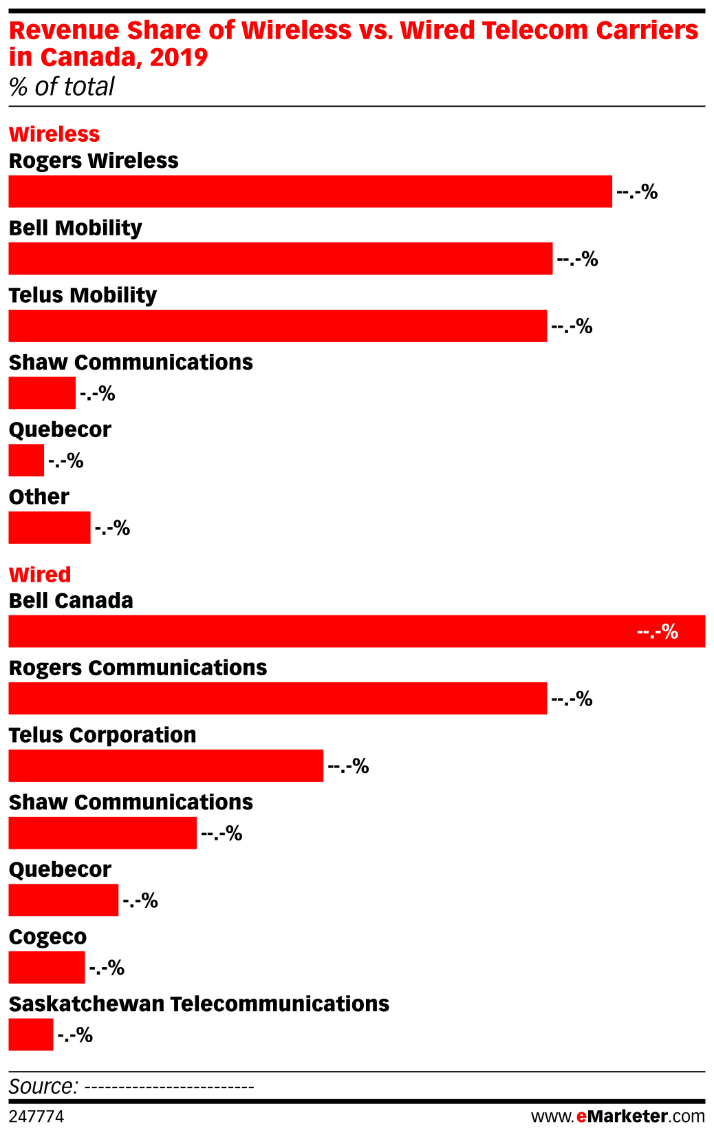 Revenue Share of Wireless vs. Wired Telecom Carriers in Canada, 2019 (% of total)