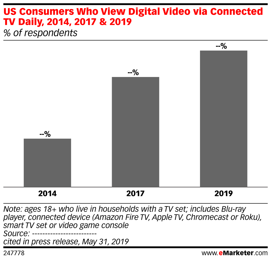 US Consumers Who View Digital Video via Connected TV Daily, 2014, 2017 & 2019 (% of respondents)