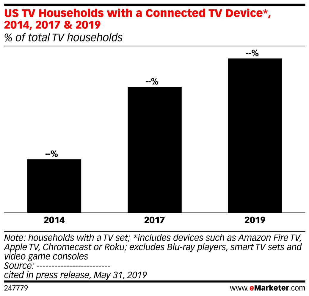 US TV Households with a Connected TV Device*, 2014, 2017 & 2019 (% of total TV households)