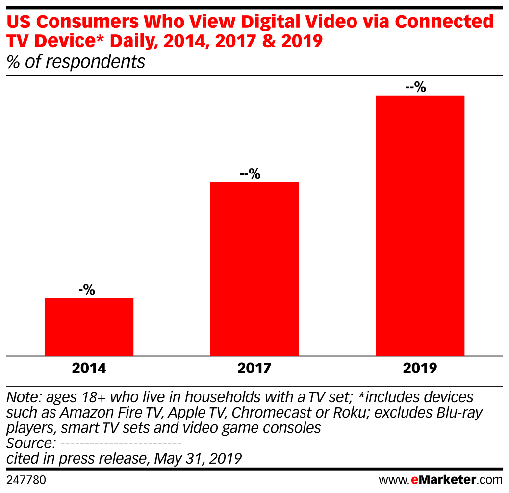 US Consumers Who View Digital Video via Connected TV Device* Daily, 2014, 2017 & 2019 (% of respondents)